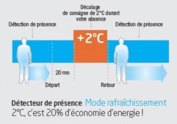 clim réversible paris